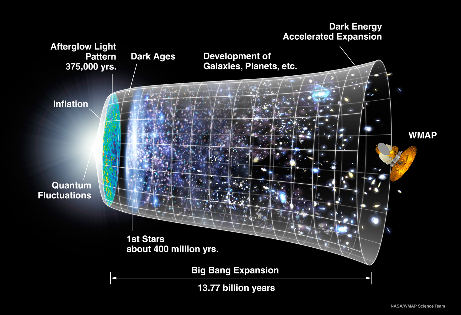 Time line of the inflationary Big Bang, from WMAP via NASA