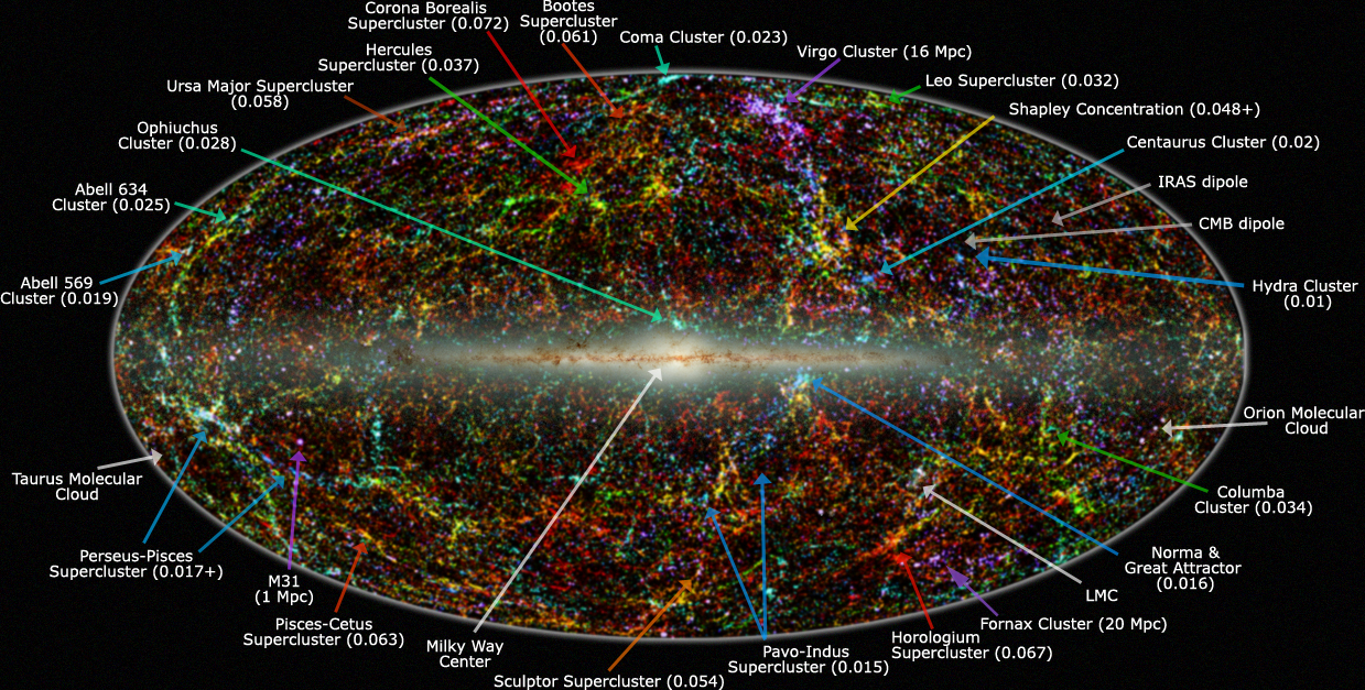 Panoramic view of the entire near-infrared sky reveals the distribution of galaxies beyond the Milky Way. by IPAC/Caltech via Wikimedia.