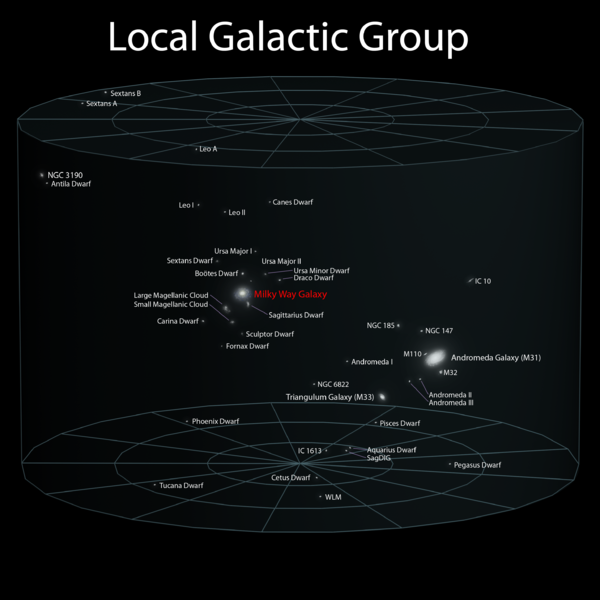 Local galactic group, by Andrew Z. Colvin via Wikimedia