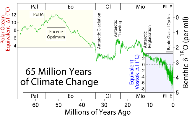 65 million years of climate change, from Wikimedia Commons