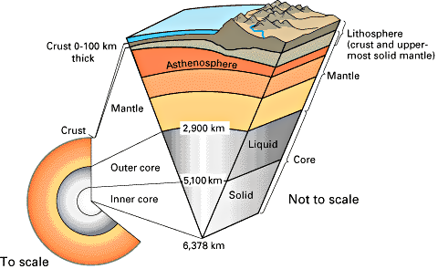 "Earth's core , from ""This dynamic earth"" ia USGS"