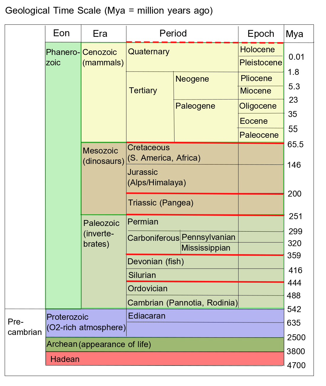 Geological time scale, by author