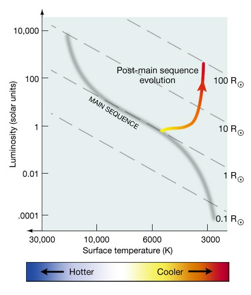 Evolutionary track for a Sun-like star to the red giant phase, Creative Commons image from Pennsylvania State University